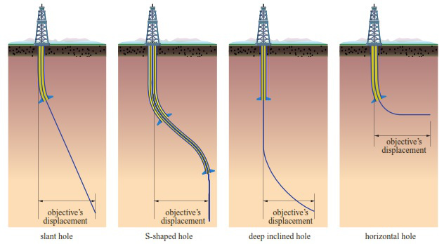 Valiant Energy Directional Drilling Well Types